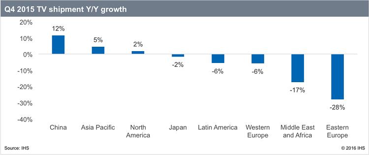 Результаты рынка ТВ в IV квартале по версии IHS