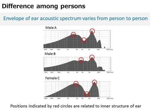 Три картины эхолокации ушных раковин у трёх разных людей (NEC)