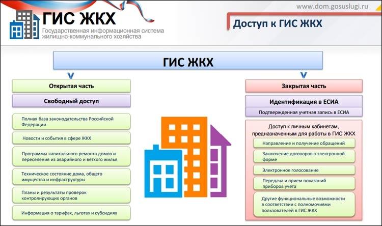 Программа Гис Жкх Скачать - фото 4