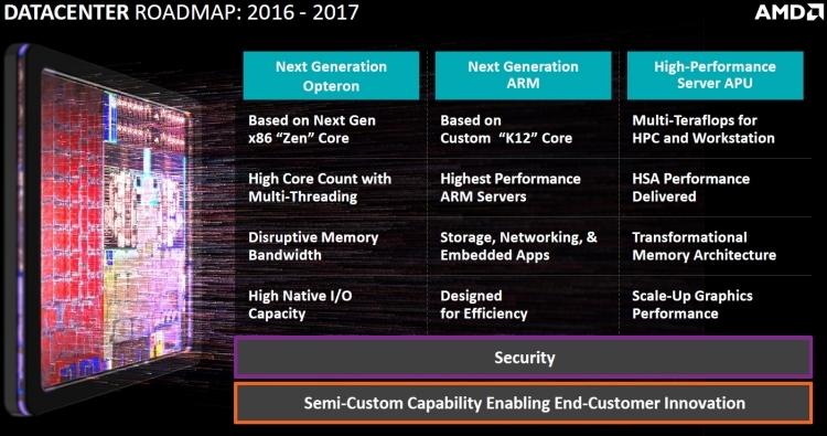 Первые потребительские процессоры AMD Summit Ridge получат 8 ядер и 95-Вт теплопакет