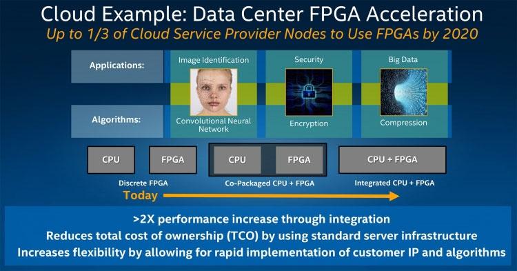 Intel: 1/3 серверов провайдеров облачных сервисов будут использовать FPGA к 2020 году (Intel)
