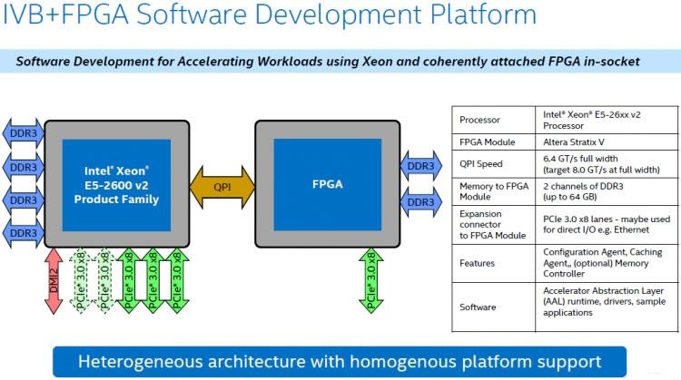 Блок-схема платформы для разработчиков программ для Xeon c FPGA (Intel)