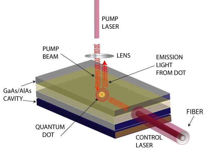 Общий принцип работы и строение полупроводникового лазера на квантовых точках (jqi.umd.edu)