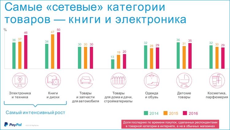 """Электронные кошельки в России быстро набирают популярность"""""""