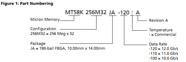 Маркировка серийных образцов микросхем GDDR5X компании Micron (Micron)