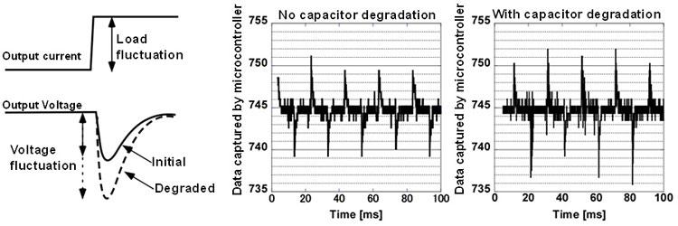 Деградацию конденсаторов можно определить по вариативным измененниям пульсации в цепях микроконтроллеров (Fujitsu)