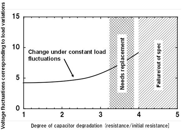 Анализ пульсаций поможет заменить БП с проблемными конденсаторами до аварии (Fujitsu)
