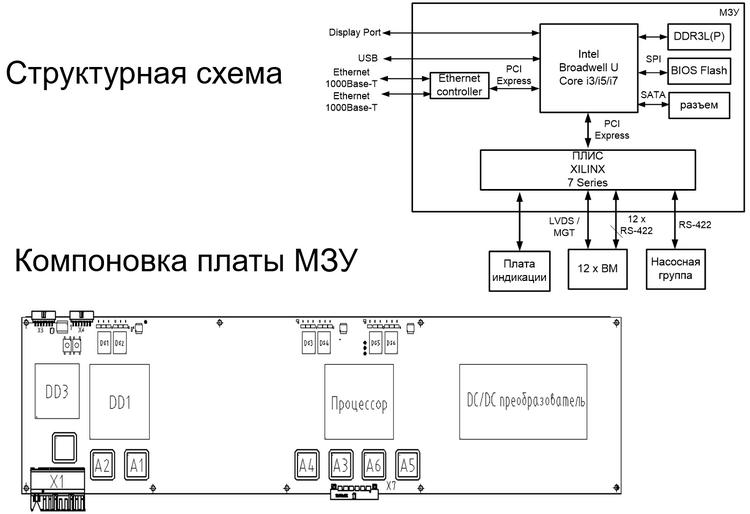 Компоновка модуля управления