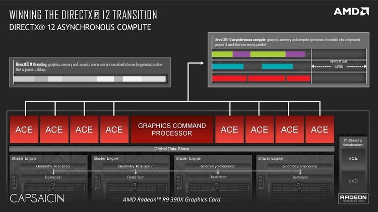 Очередной козырь AMD: эффективная работа с асинхронными вычислениями