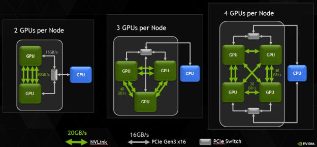 Возможные топологии систем с NVLink на базе процессоров Intel Xeon