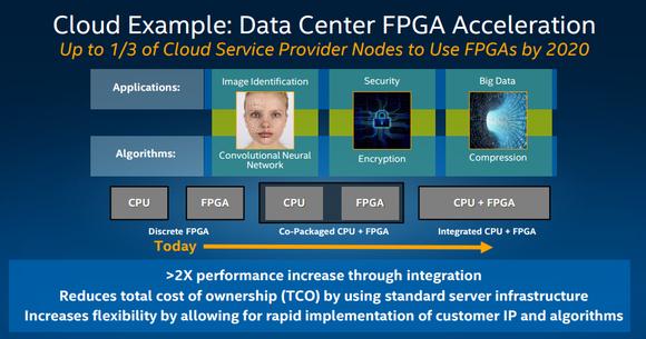 Планы Intel по внедрению ПЛИС в сфере ЦОД и облачных сервисов