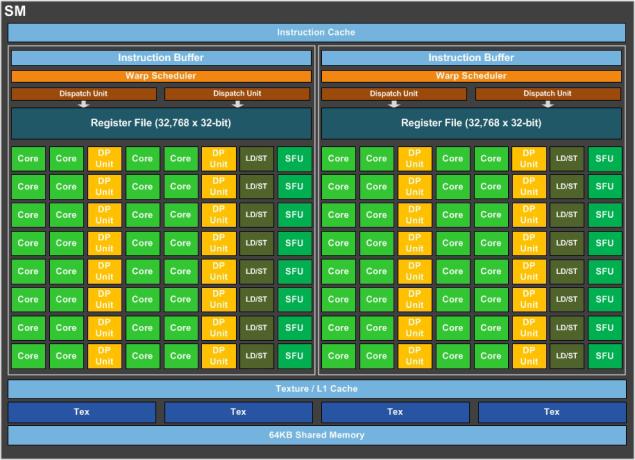Вычислительный кластер SM — строительный блок Pascal