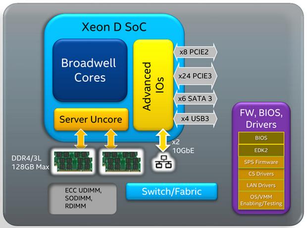 Блок-схема Xeon D