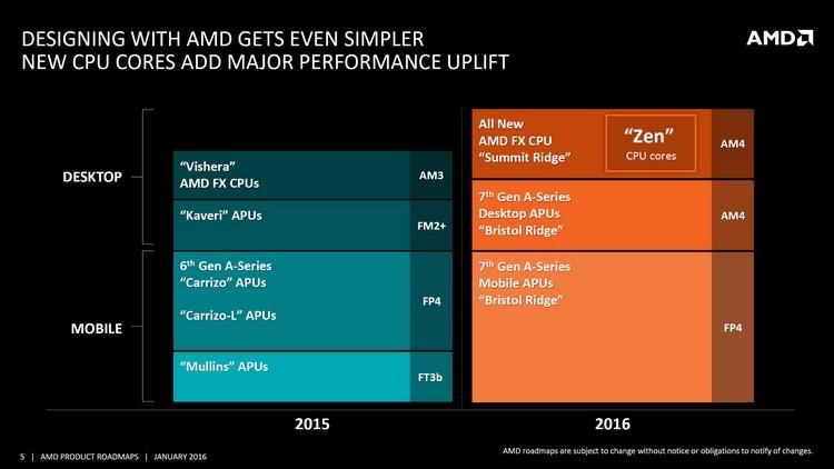 Планы AMD по выпуску процессоров