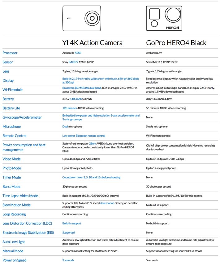 "Экшен-камеру XiaomiYi 4Kсравнили с GoPro HERO4 Black в коротком видеотесте"""
