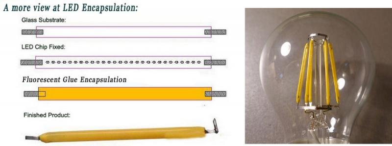 Конструкция светодиодной нити и лампа на нитях