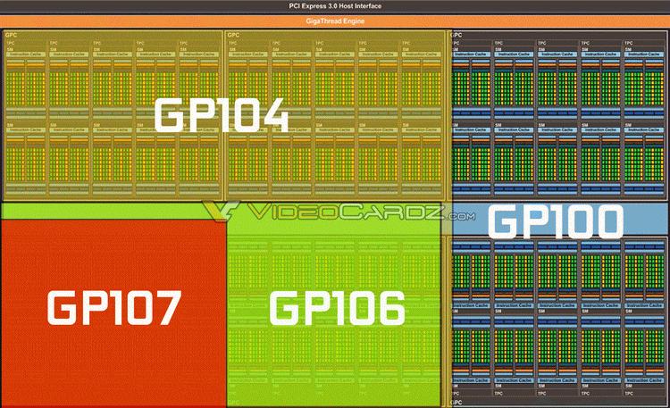 Конфигурация различных ядер NVIDIA Pascal. Конфигурациии GP100 и GP102 будут совпадать