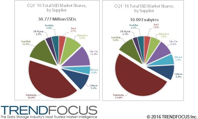 Общая оценка рынка SSD в первом квартале компанией TrendFocus