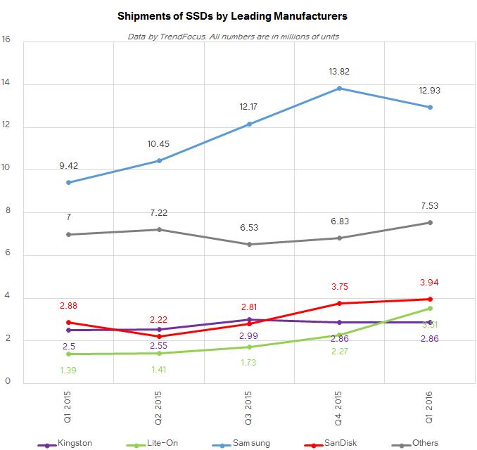 Доли рынка крупнейших производителей SSD
