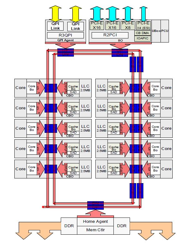 Функциональная схема кристалла LCC Broadwell-EP