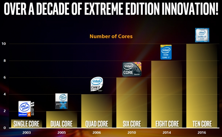 Эволюция Intel Extreme Edition