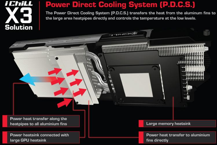 Система охлаждения Power Direct Cooling System
