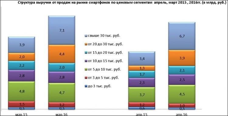 По словам менеджера программы исследований рынка мобильных телефонов в idc russia натальи виноградовой, за последний год в россии существенно снизились продажи смартфонов базового уровня.
