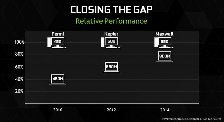 Мобильные карты GeForce настигают настольных собратьев
