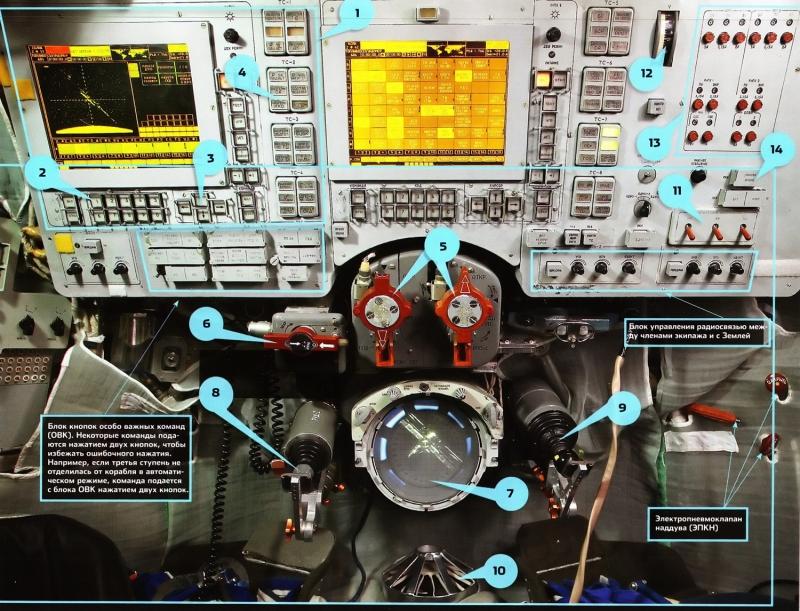 Органы управления и системы индикации, установленные в спускаемом аппарате «Союза ТМА»: