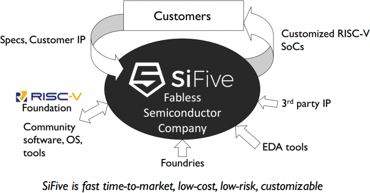 Бизнес-модель SiFive