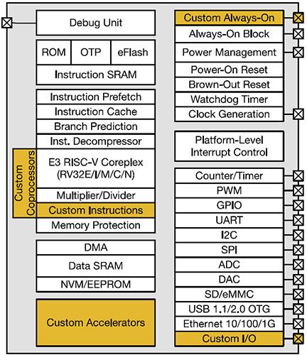"""SiFive: Первый в мире разработчик процессоров RISC-V на заказ"""""""