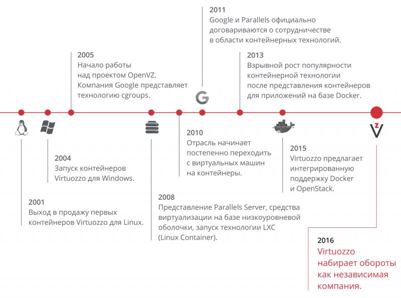 Основные этапы развития компании Virtuozzo