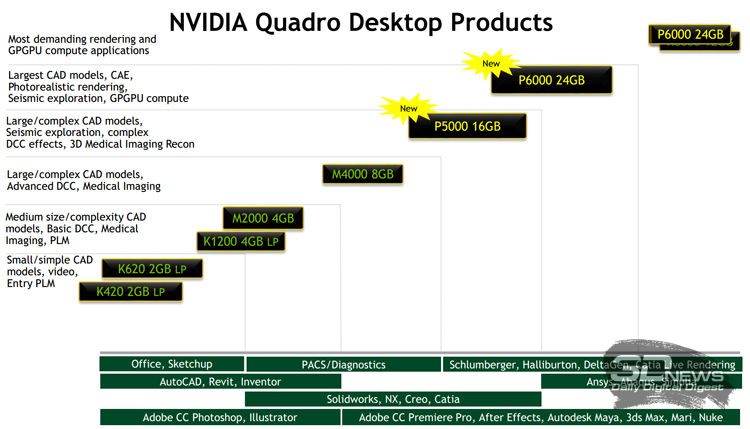 NVIDIA Quadro P6000, P5000