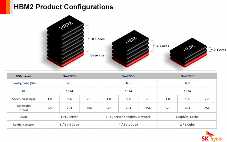 Конфигурации сборок HBM2 производства SK Hynix