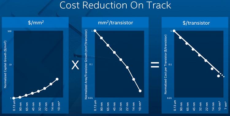 Стоимость транзистора с каждым новых техпроцессом снижается
