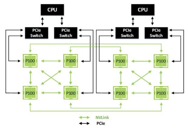 NVLink открывает возможность взаимодействия GPU двух систем