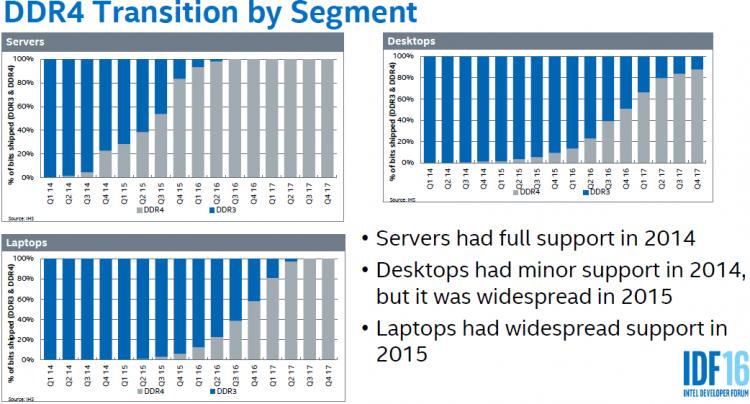 Переход на память DDR4 различных типов ПК и серверов. Оценки IHS и Intel.