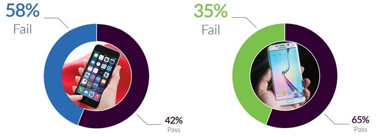 Процентная доля владельцев смартфонов на iOS (слева) и на Android (справа), столкнувшихся со сбоями во II квартале 2016 года