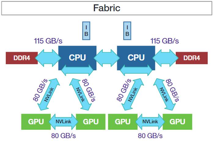 NVLink позвляет ЦП и ГП общаться гораздо более эффективно