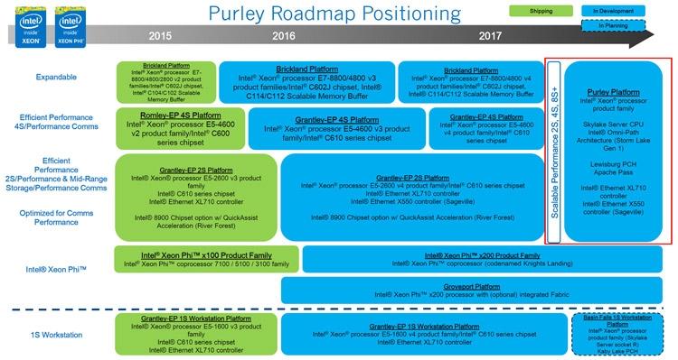 Платформа Intel Purley