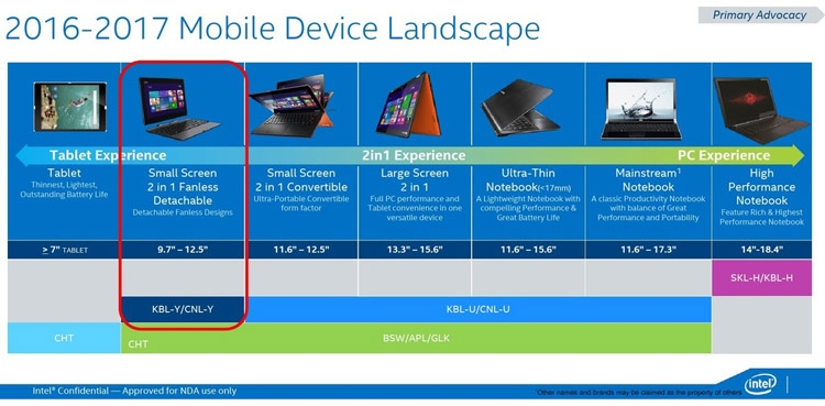 Мобильные планы Intel