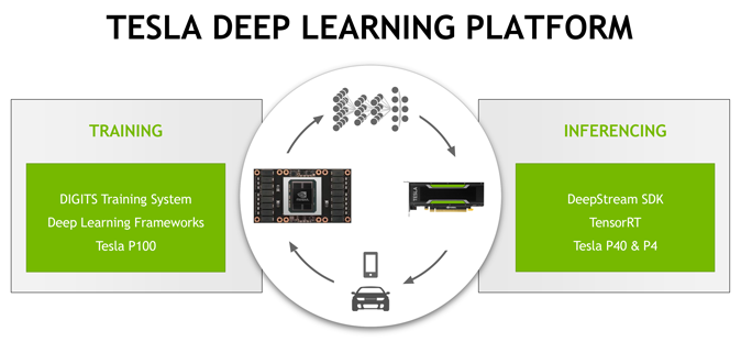 Tesla Deep Learning