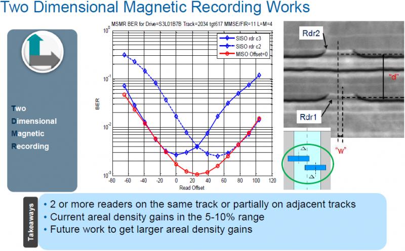 Основные преимущества двухмерной магнитной записи. Слайд Seagate.