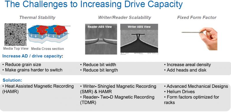 Вызовы для производителей HDD сегодня. Слайд Seagate.