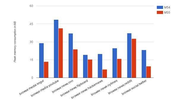 На всех сайтах Chrome 55 продемонстрировал меньшее использование ОЗУ по сравнению с предшественником
