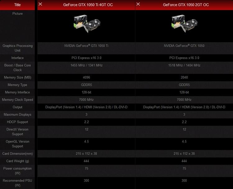 Видеокарты MSI GeForce GTX 1050/1050 Ti (серия GT)