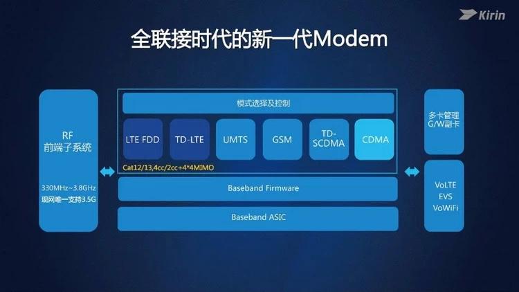 Анонсирован мобильный процессор Huawei Kirin 960
