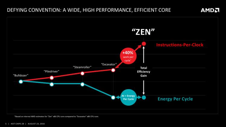 AMD Zen: Большая производительность при меньшем энергопотреблении