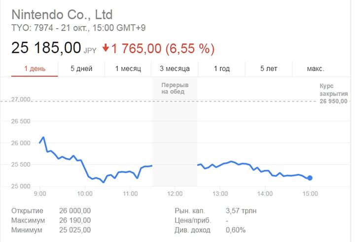 Nintendo Switch «уронила» акции Nintendo. Аналитики настроены скептически