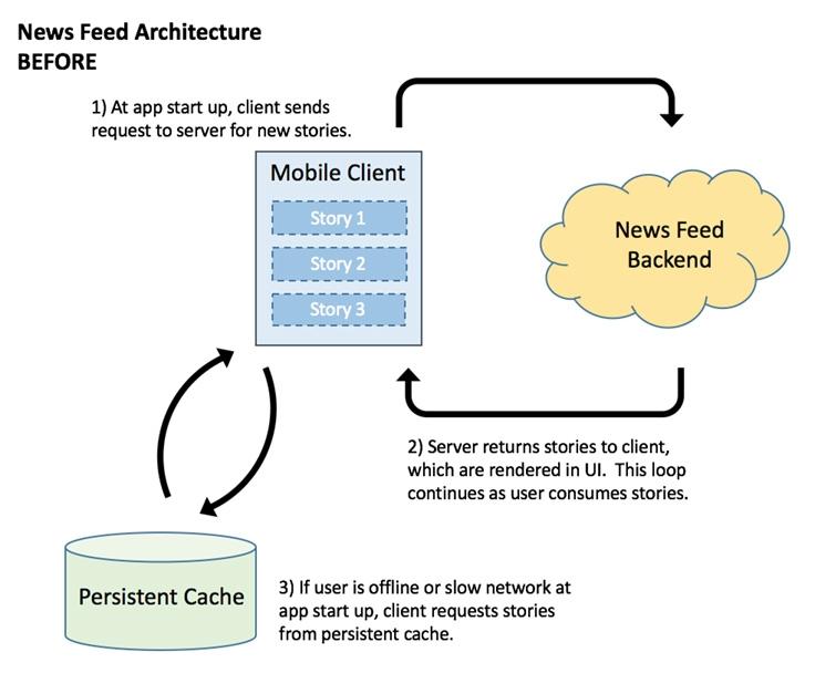 Новостная лента Facebook будет подстраиваться под скорость интернет-соединения